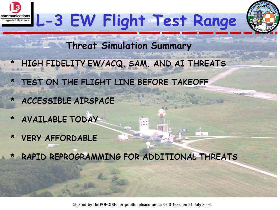 Threat Simulation Summary