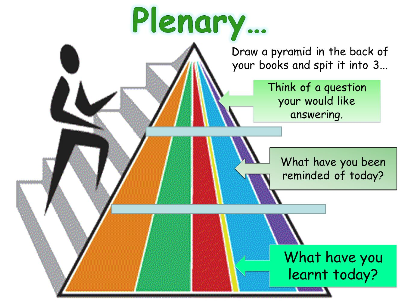 Plenary… What have you learnt today