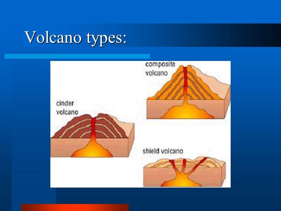 Volcano types: