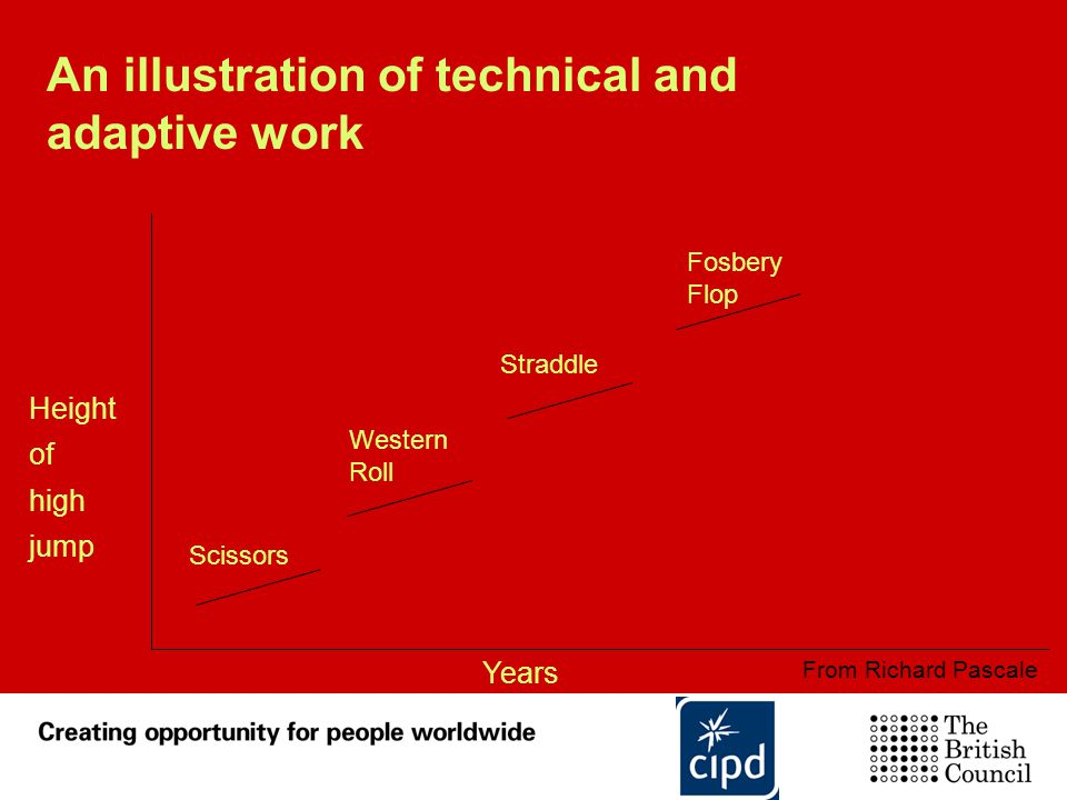 An illustration of technical and adaptive work