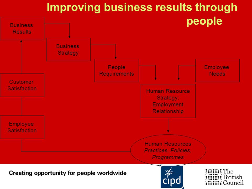 Improving business results through people