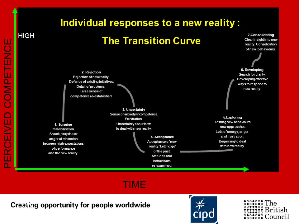 Individual responses to a new reality :