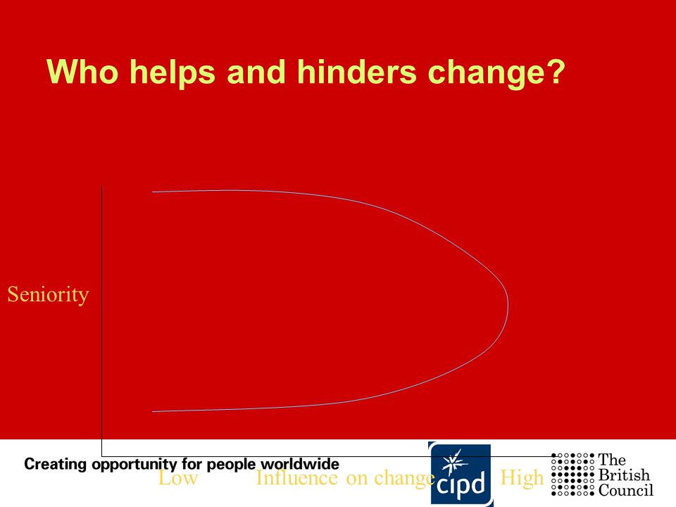 Who helps and hinders change