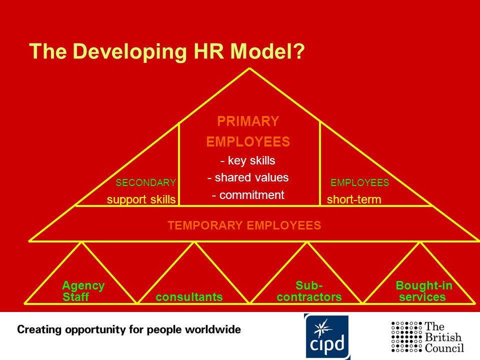 The Developing HR Model
