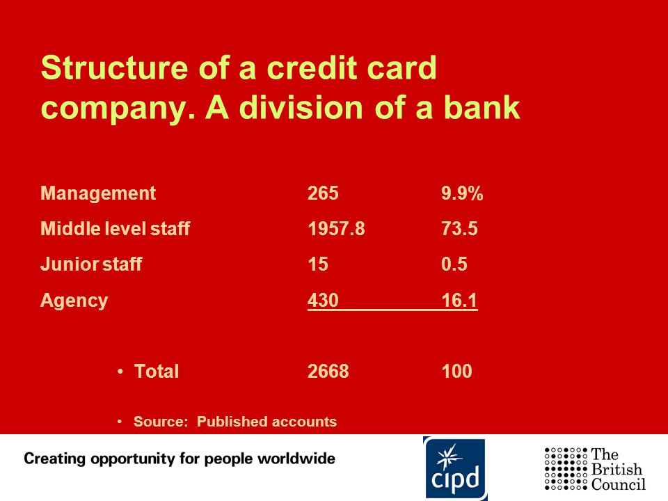 Structure of a credit card company. A division of a bank