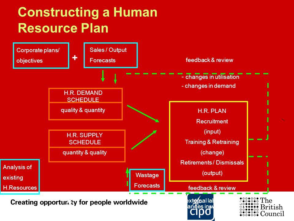 Constructing a Human Resource Plan