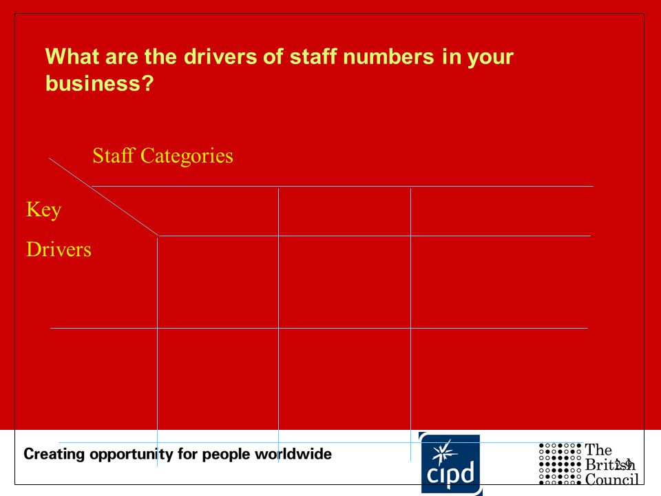 What are the drivers of staff numbers in your business
