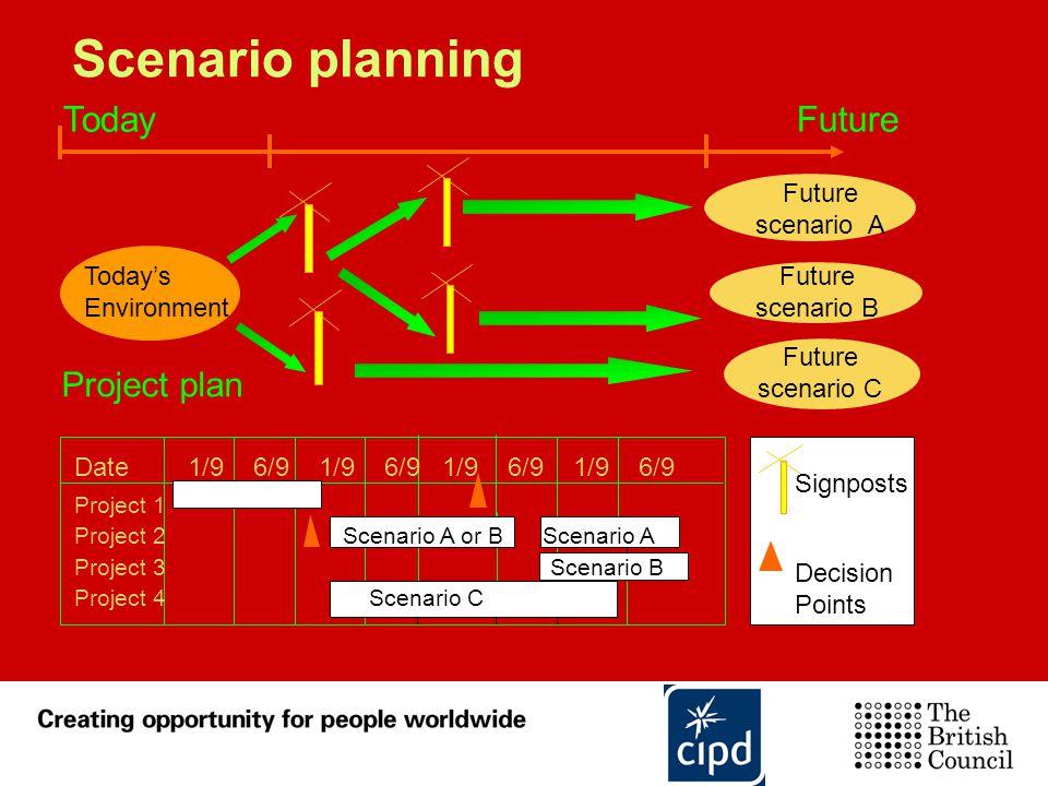Scenario planning Today Future Project plan Future scenario A