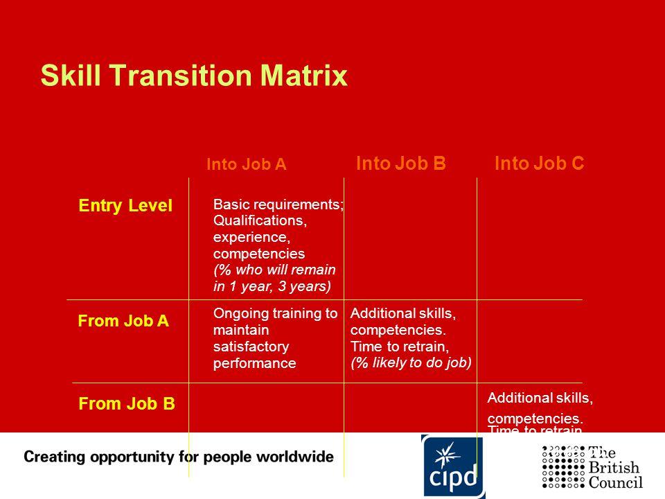 Skill Transition Matrix