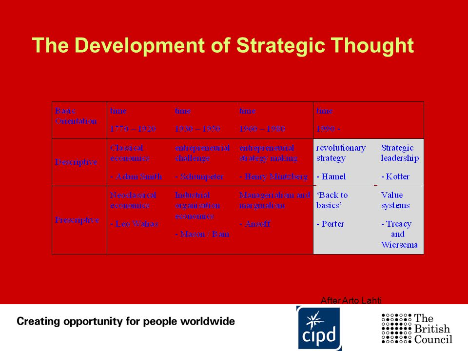 The Development of Strategic Thought