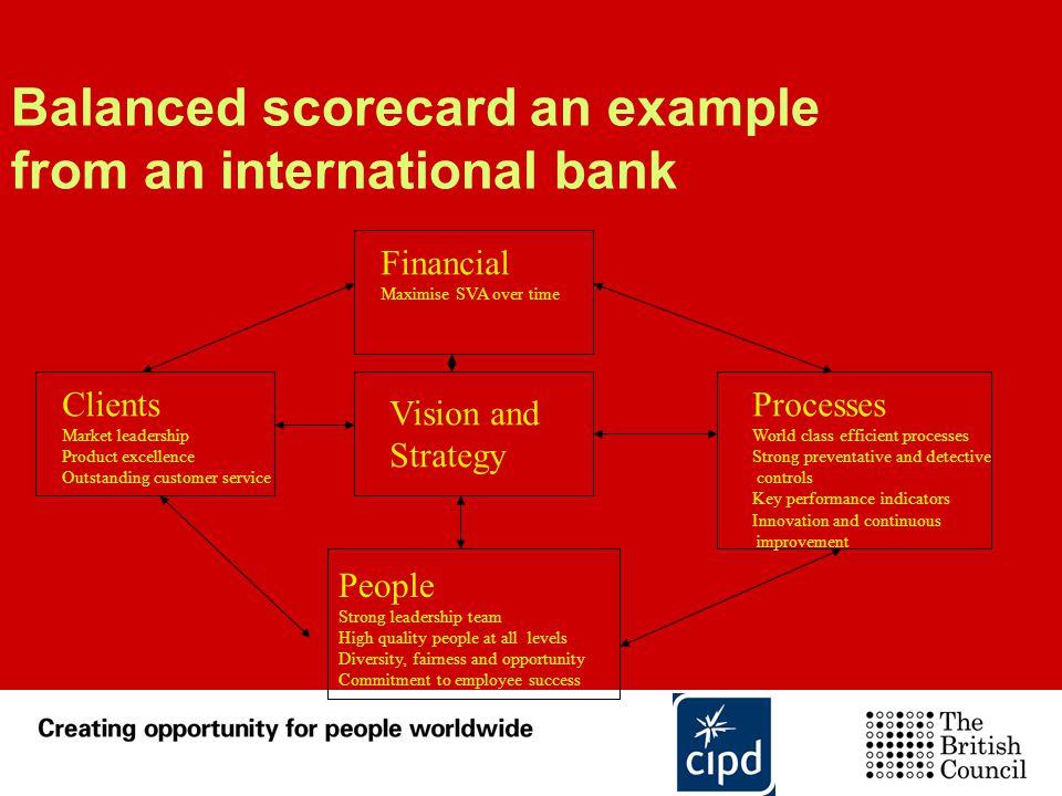 Balanced scorecard an example from an international bank