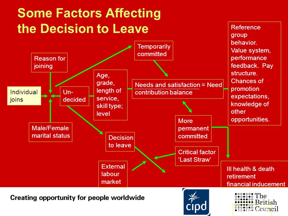 Some Factors Affecting the Decision to Leave