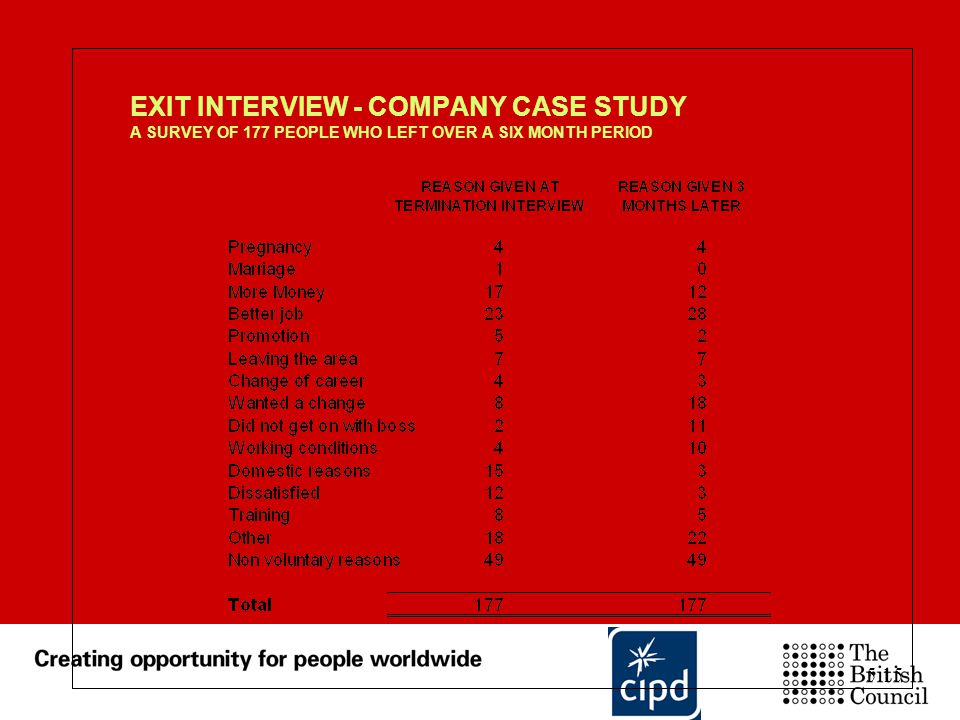 EXIT INTERVIEW - COMPANY CASE STUDY A SURVEY OF 177 PEOPLE WHO LEFT OVER A SIX MONTH PERIOD