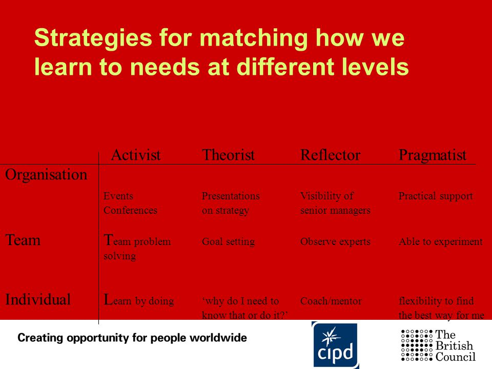 Strategies for matching how we learn to needs at different levels