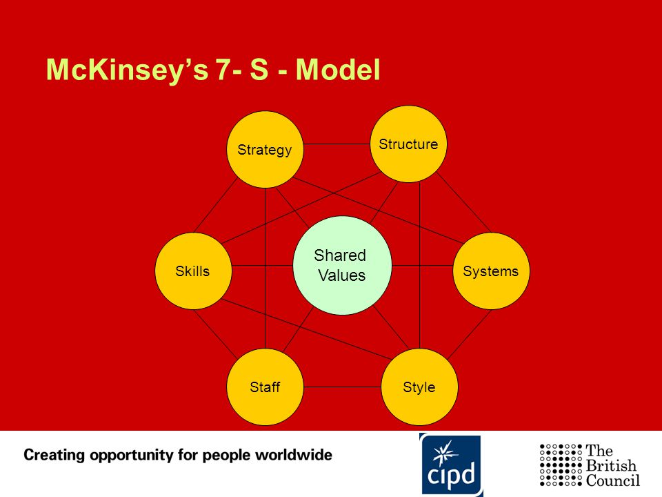 McKinsey's 7- S - Model Shared Values Structure Strategy Skills