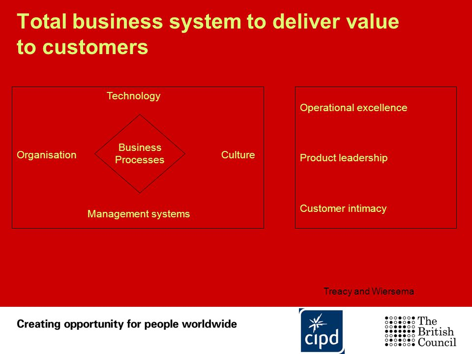 Total business system to deliver value to customers