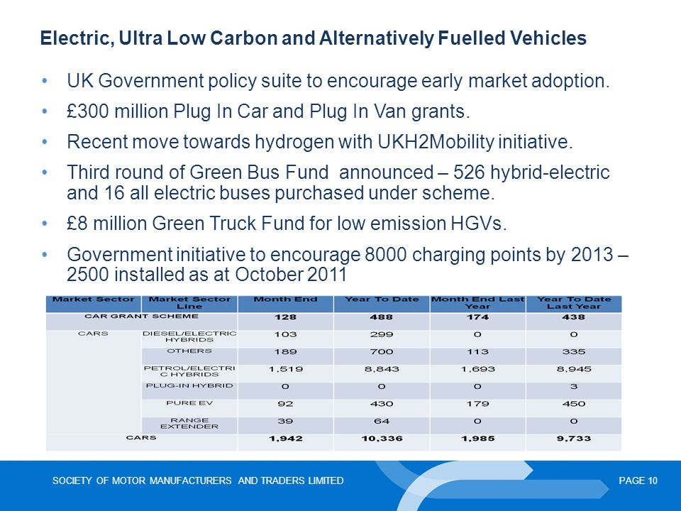 Electric, Ultra Low Carbon and Alternatively Fuelled Vehicles