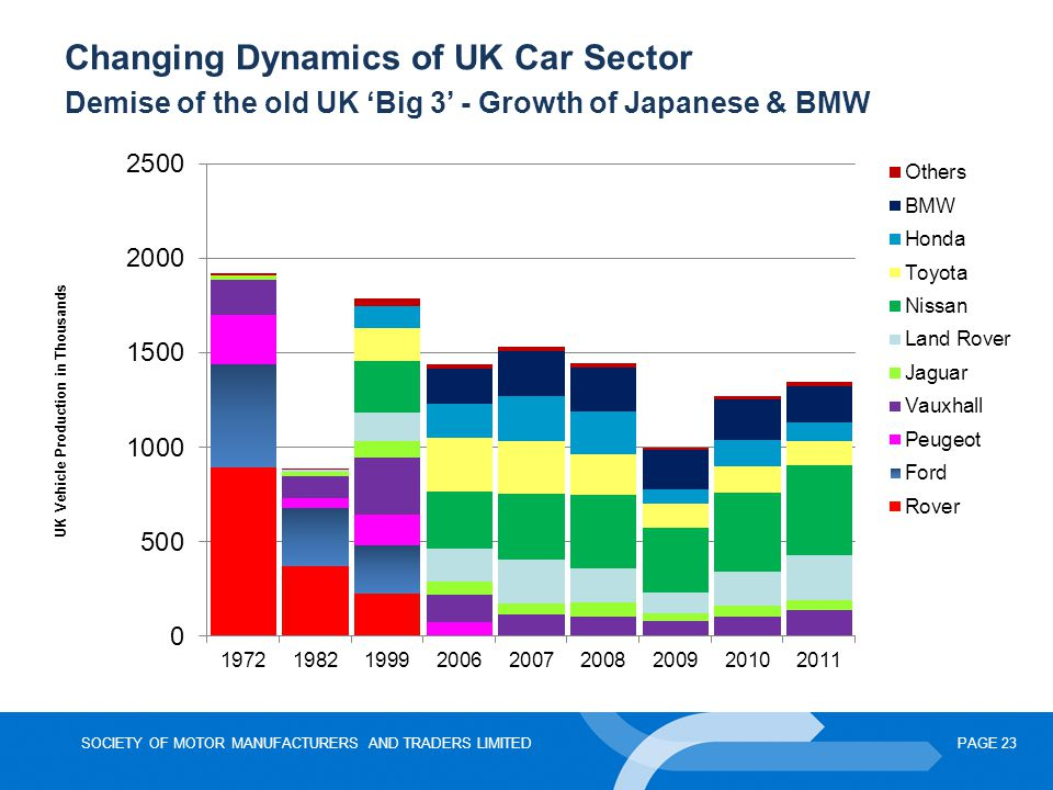 UK Vehicle Production in Thousands