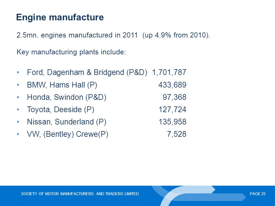 Engine manufacture Ford, Dagenham & Bridgend (P&D) 1,701,787