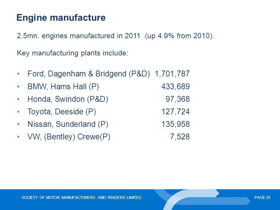 Engine manufacture Ford, Dagenham & Bridgend (P&D) 1,701,787