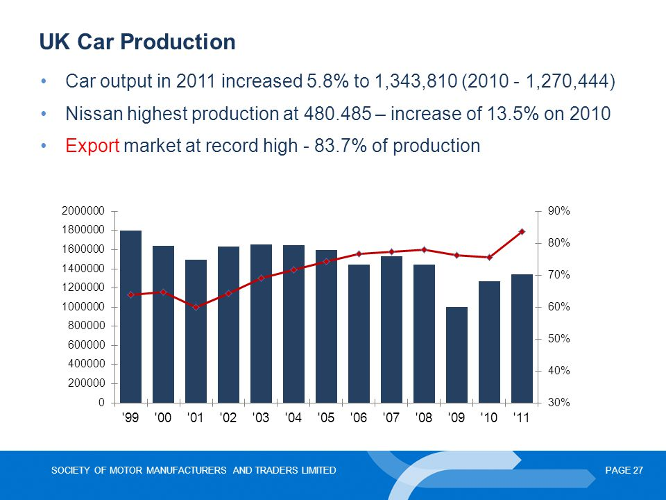 UK Car Production Car output in 2011 increased 5.8% to 1,343,810 (2010 - 1,270,444) Nissan highest production at 480.485 – increase of 13.5% on 2010.