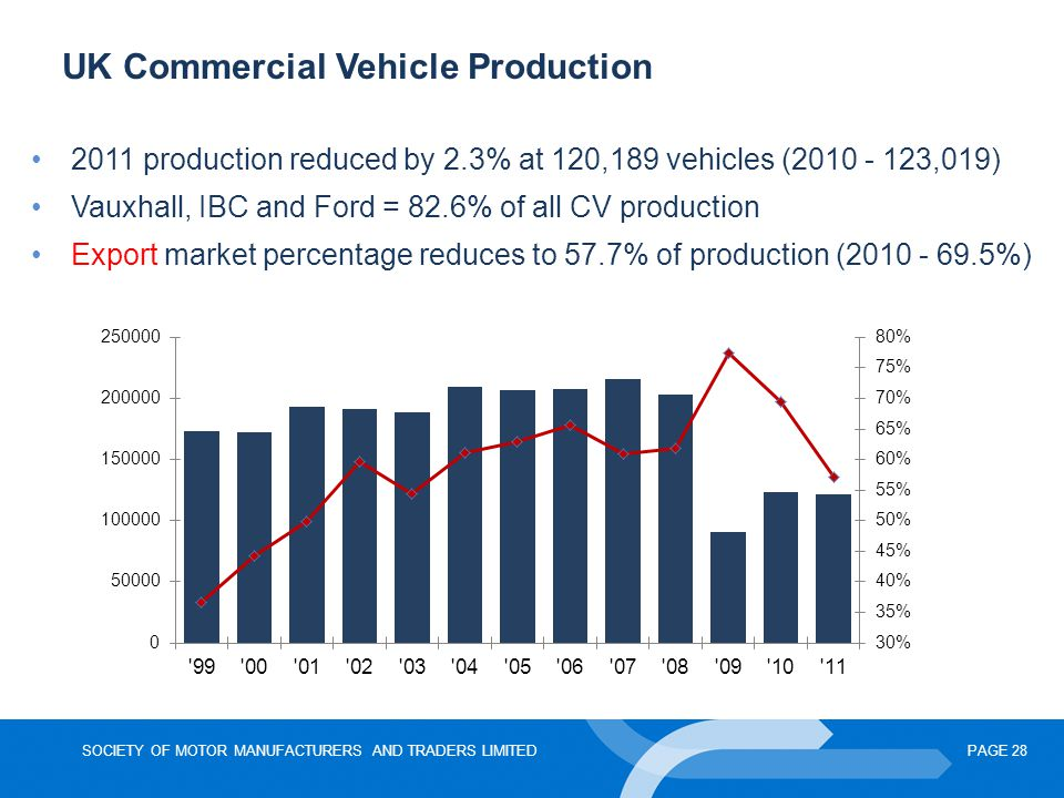 UK Commercial Vehicle Production