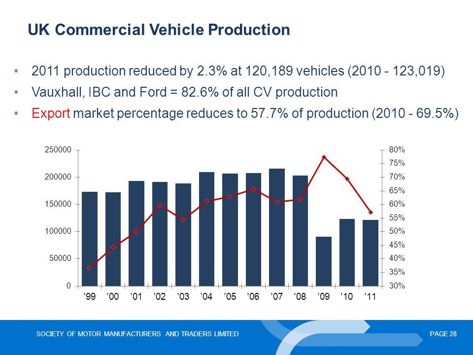 UK Commercial Vehicle Production