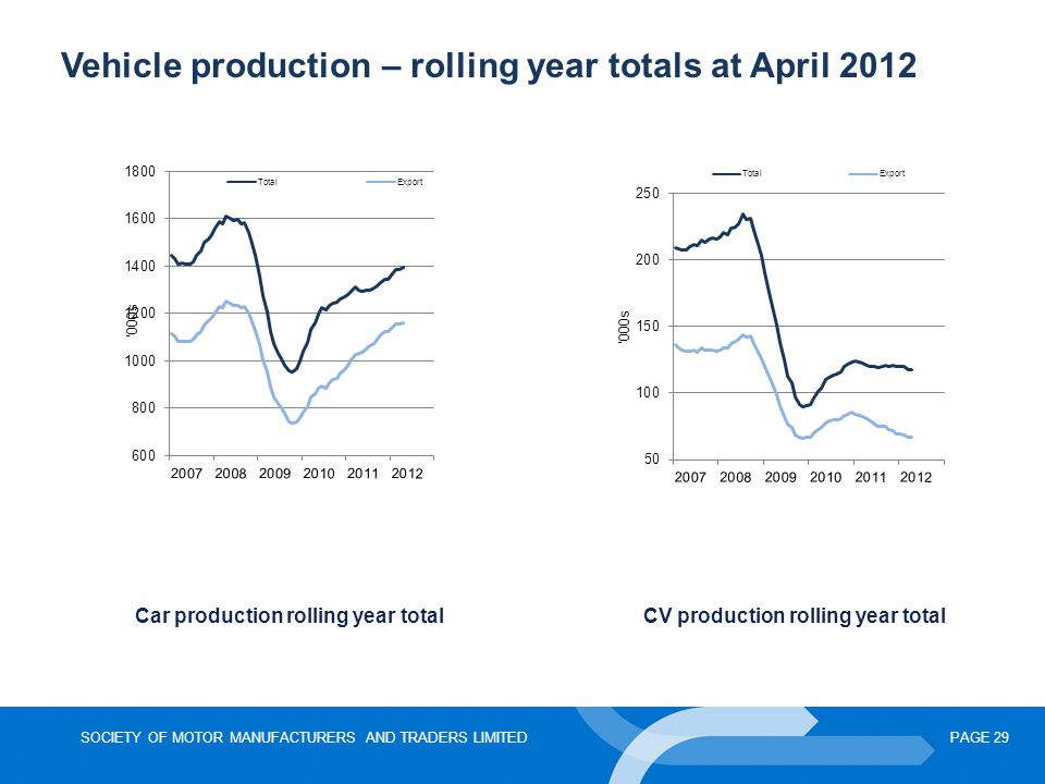 Vehicle production – rolling year totals at April 2012