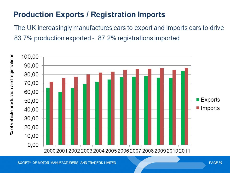% of vehicle production and registrations