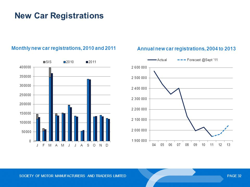 New Car Registrations Monthly new car registrations, 2010 and 2011