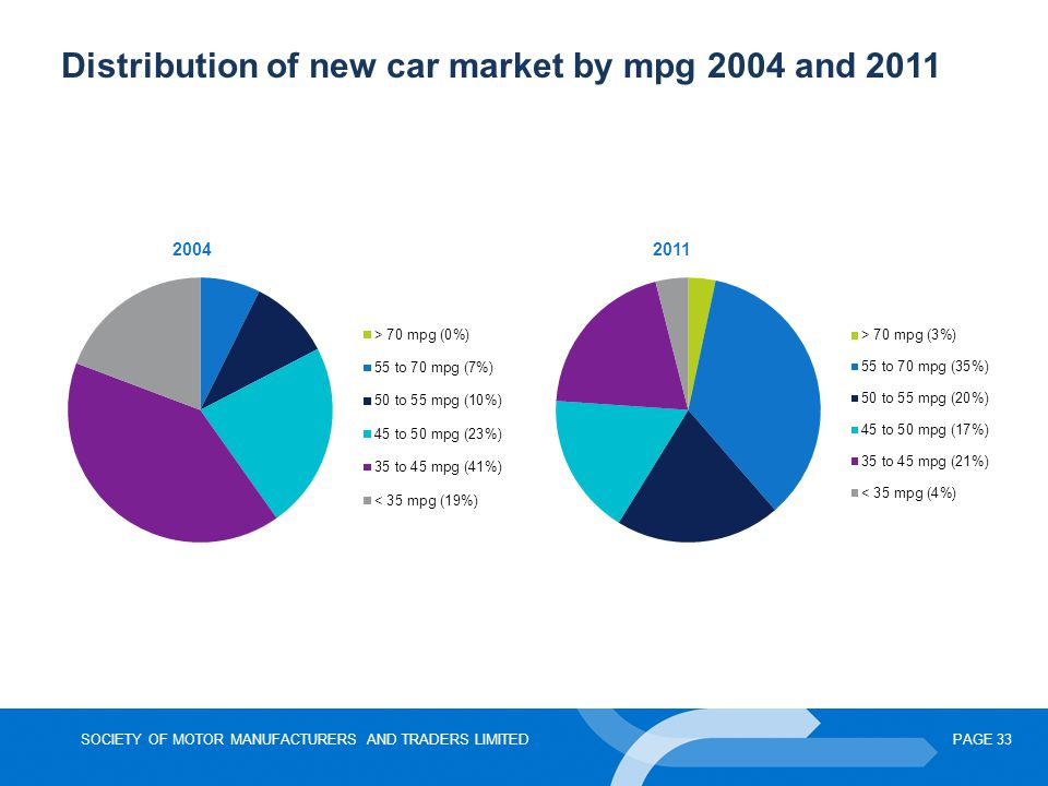 Distribution of new car market by mpg 2004 and 2011