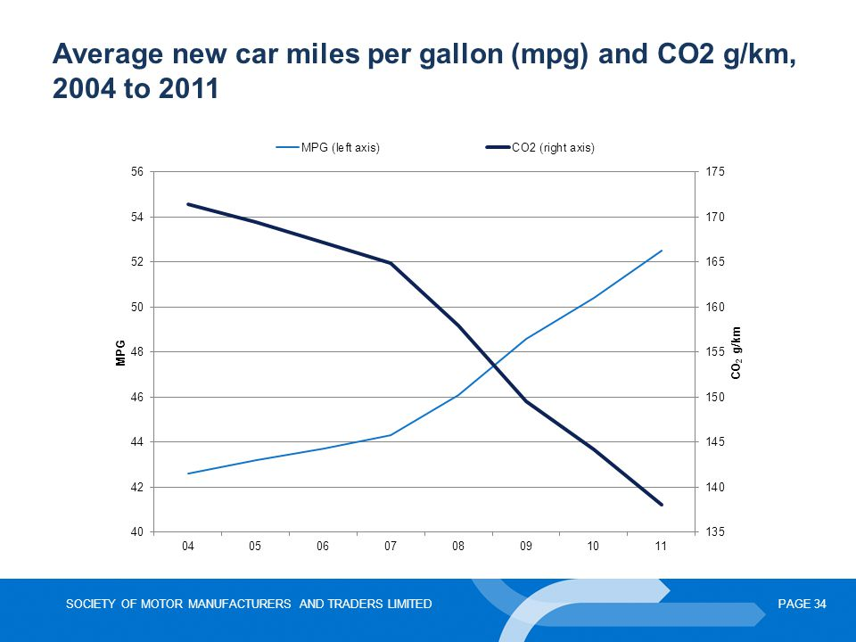 Average new car miles per gallon (mpg) and CO2 g/km, 2004 to 2011