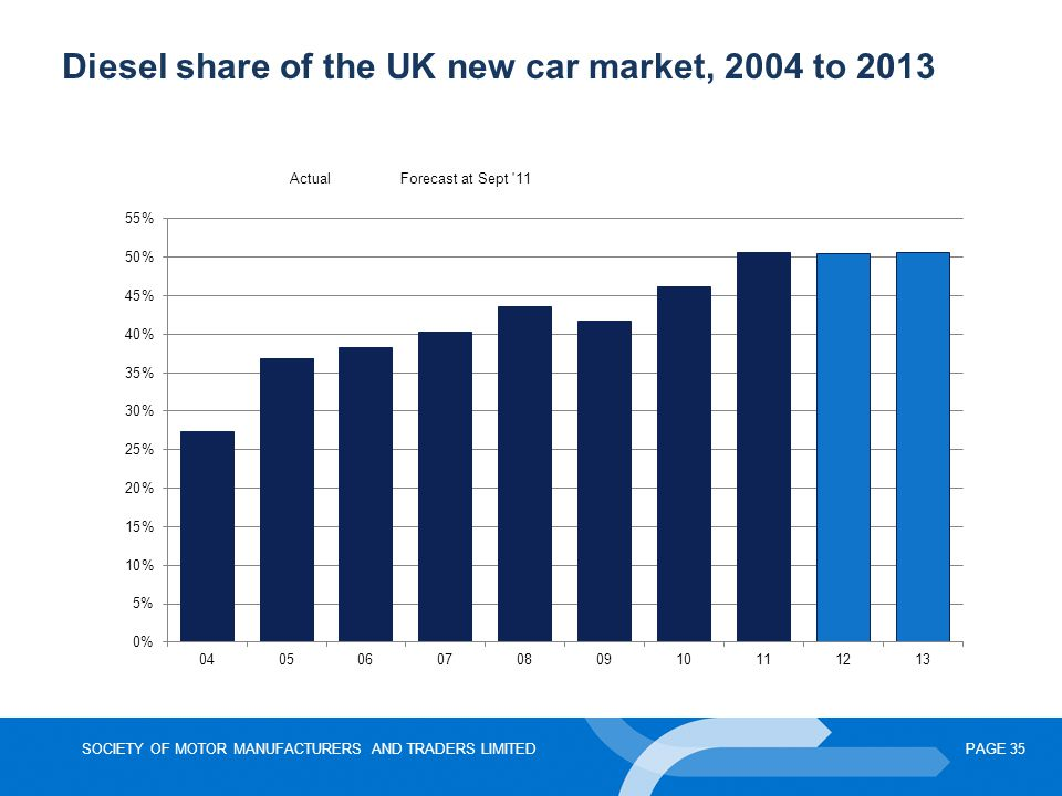 Diesel share of the UK new car market, 2004 to 2013