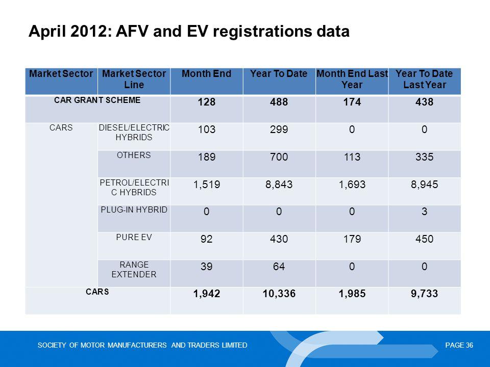 April 2012: AFV and EV registrations data
