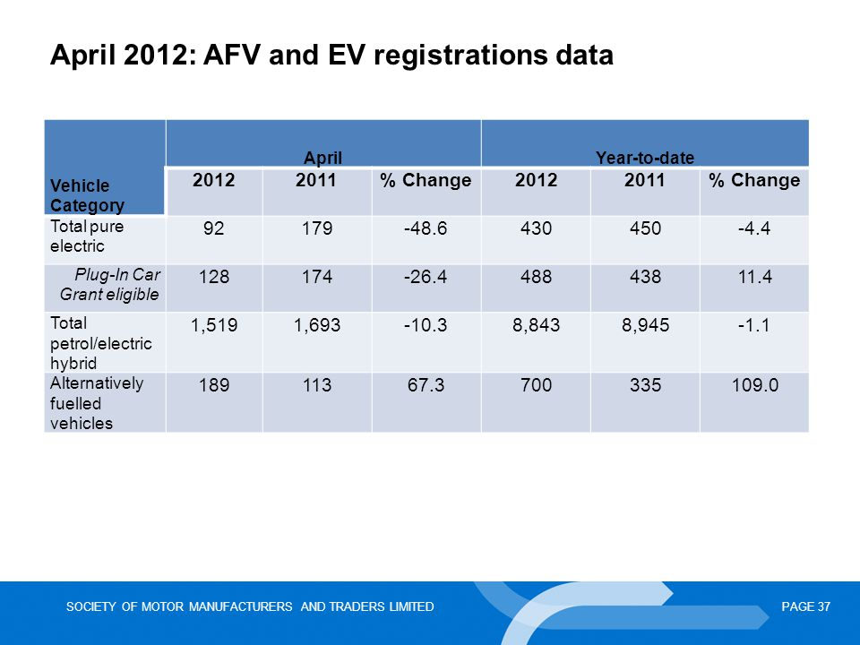 April 2012: AFV and EV registrations data