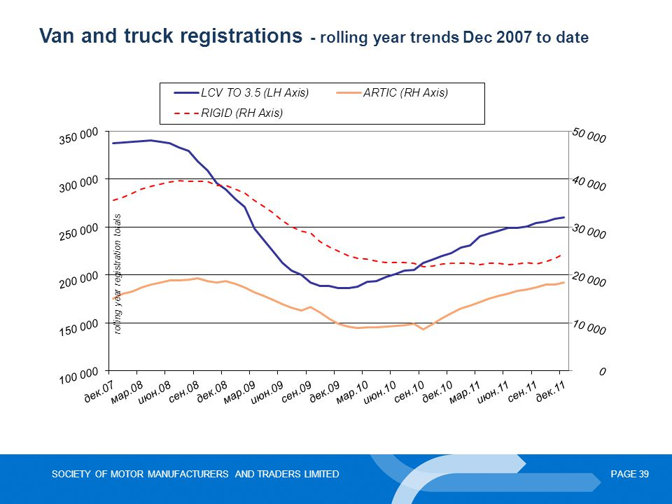 Van and truck registrations - rolling year trends Dec 2007 to date