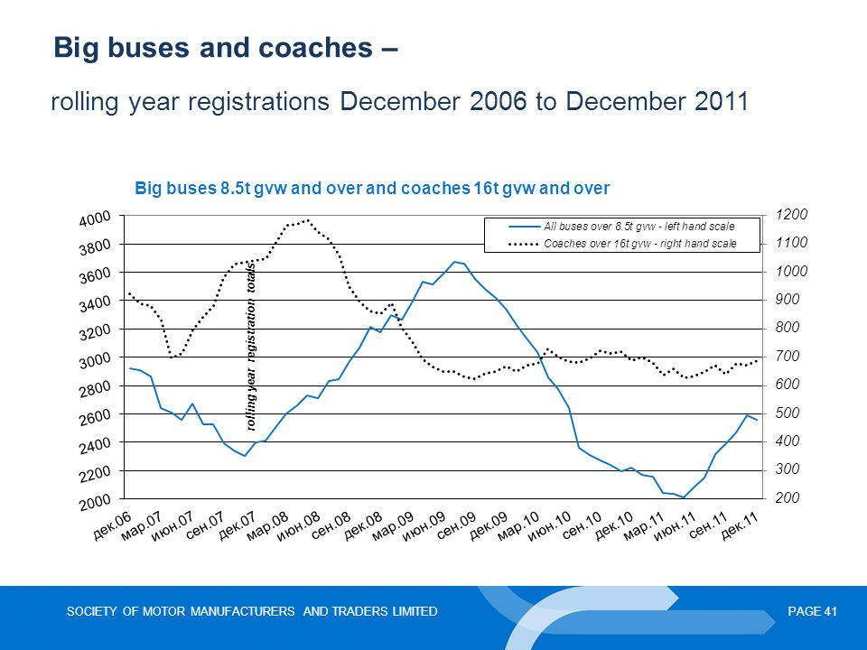 Big buses and coaches – rolling year registrations December 2006 to December 2011
