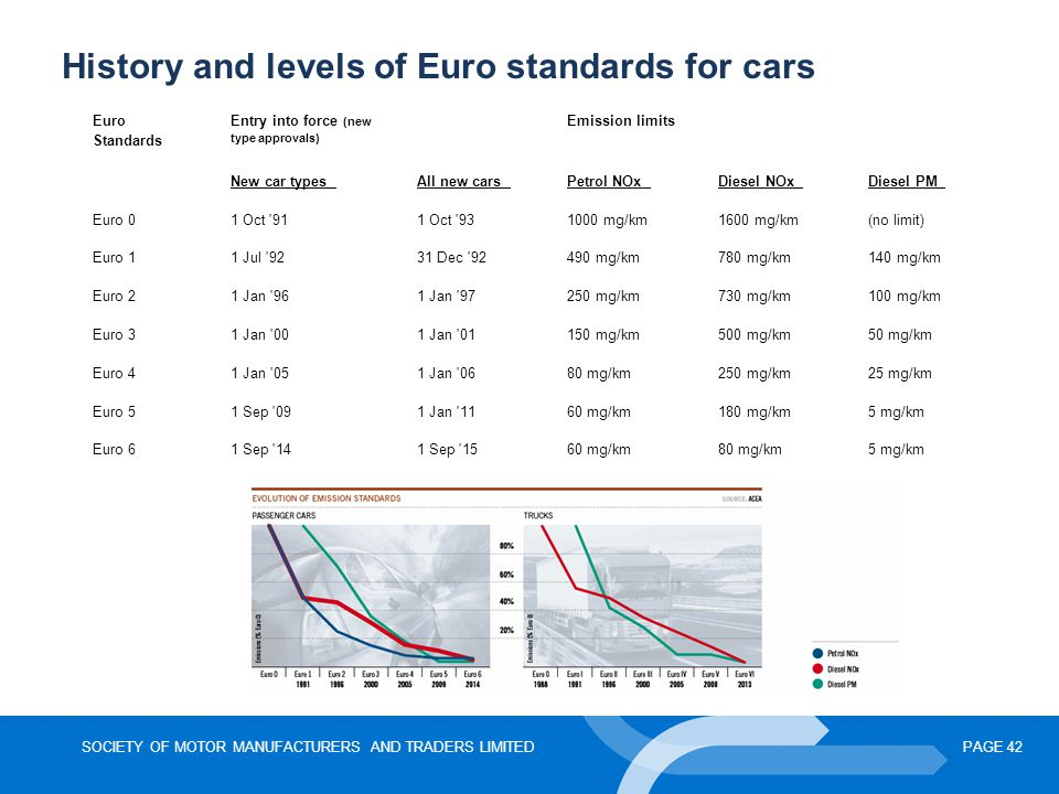 History and levels of Euro standards for cars