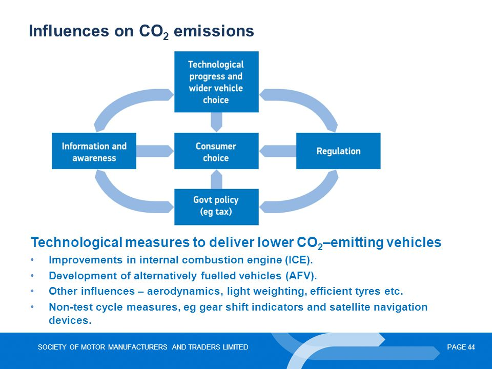 Influences on CO2 emissions