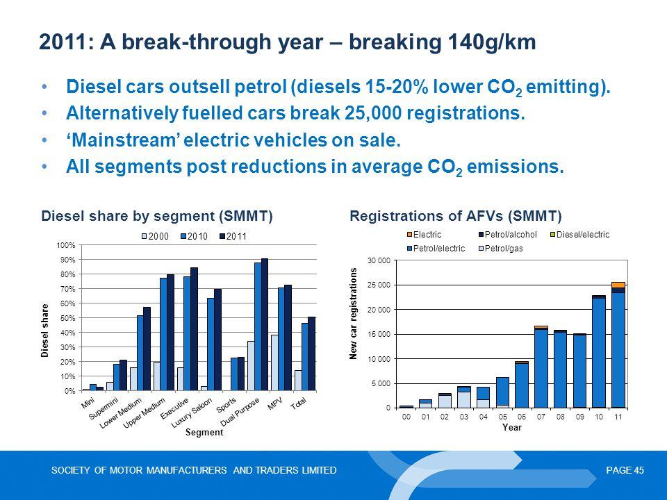 2011: A break-through year – breaking 140g/km
