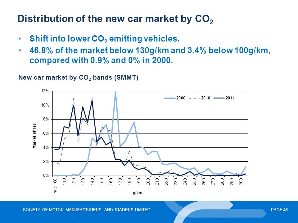 Distribution of the new car market by CO2