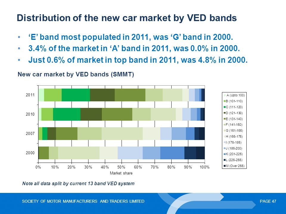 Distribution of the new car market by VED bands