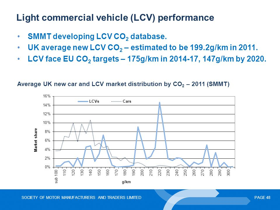 Light commercial vehicle (LCV) performance