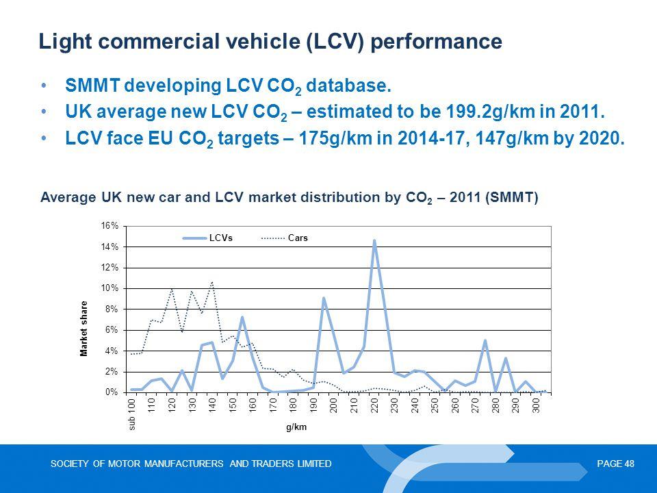 Light commercial vehicle (LCV) performance