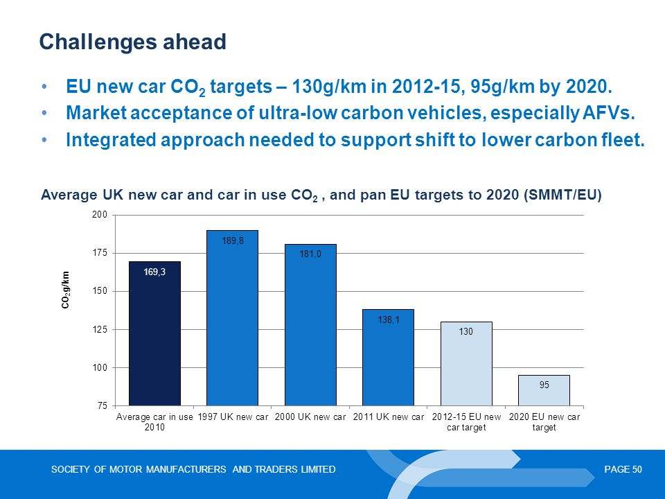 Challenges ahead EU new car CO2 targets – 130g/km in 2012-15, 95g/km by 2020. Market acceptance of ultra-low carbon vehicles, especially AFVs.