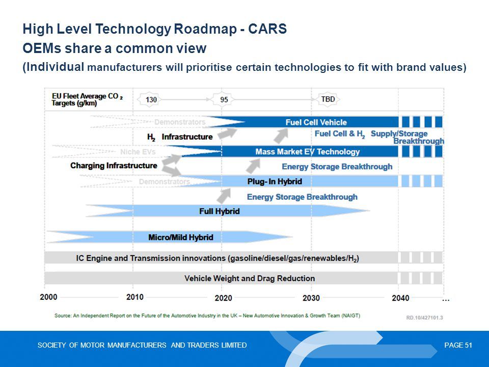 High Level Technology Roadmap - CARS OEMs share a common view