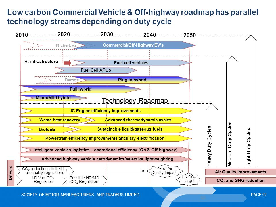 Low carbon Commercial Vehicle & Off-highway roadmap has parallel technology streams depending on duty cycle