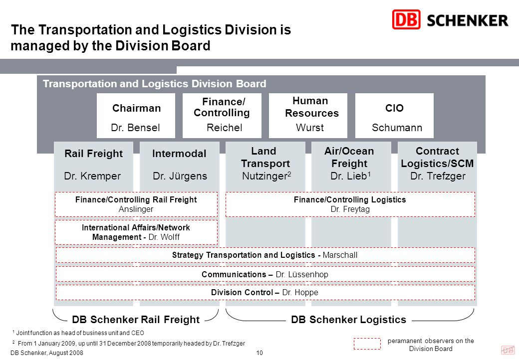 Finance/Controlling Rail Freight Finance/Controlling Logistics