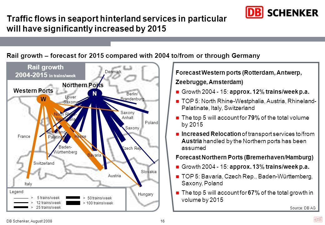 Traffic flows in seaport hinterland services in particular will have significantly increased by 2015