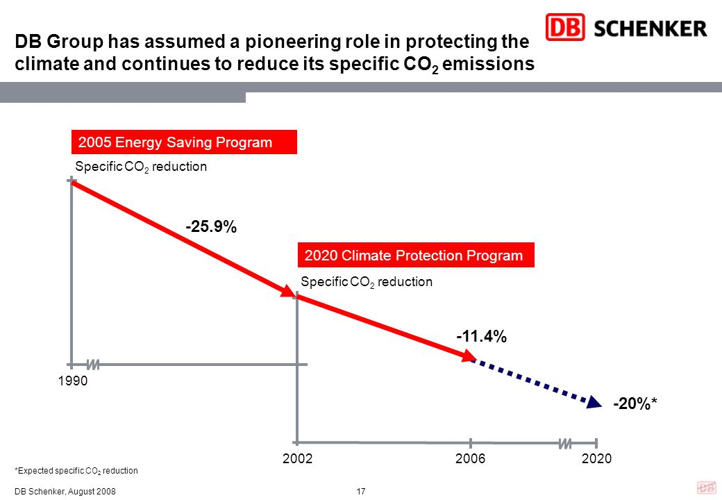 DB Group has assumed a pioneering role in protecting the climate and continues to reduce its specific CO2 emissions